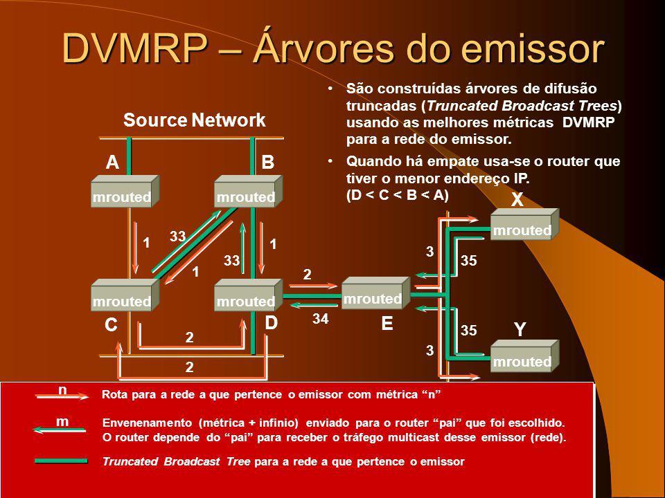 DVMRP – Árvores do emissor