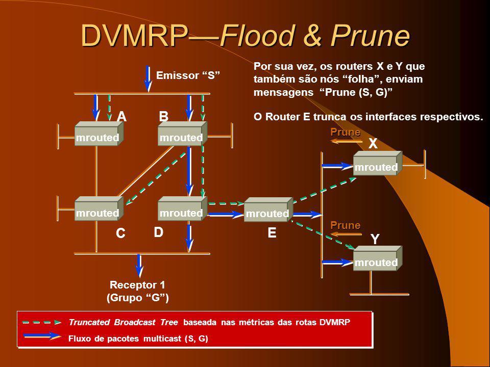 DVMRP—Flood & Prune A B X C D E Y