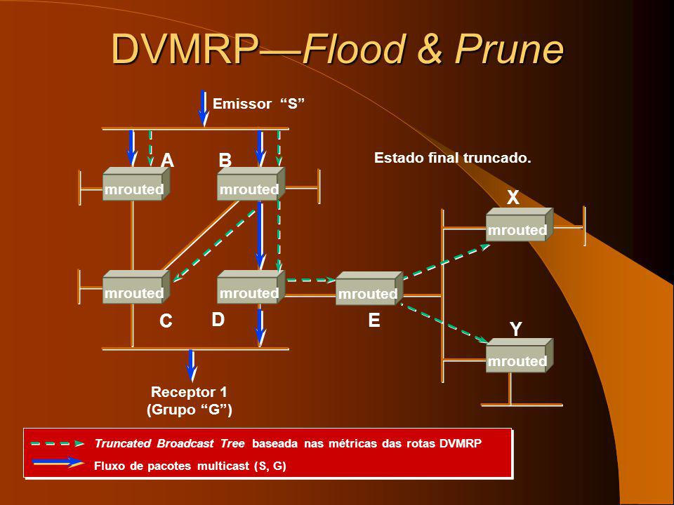 DVMRP—Flood & Prune A B X C D E Y Emissor S Estado final truncado.
