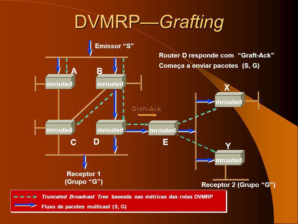 DVMRP—Grafting A B X C D E Y Emissor S
