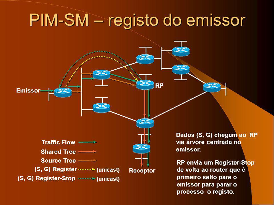 PIM-SM – registo do emissor