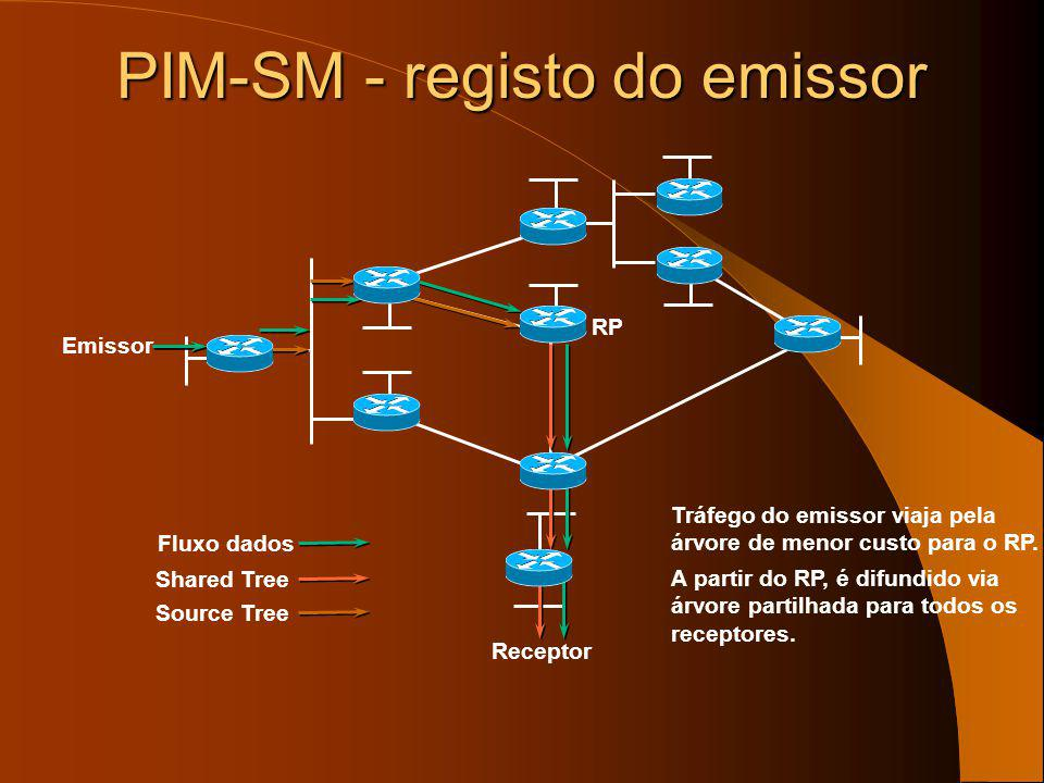 PIM-SM - registo do emissor
