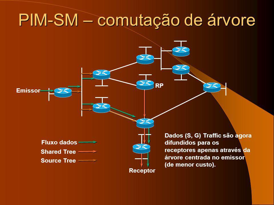 PIM-SM – comutação de árvore