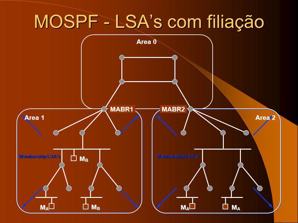 MOSPF - LSA's com filiação
