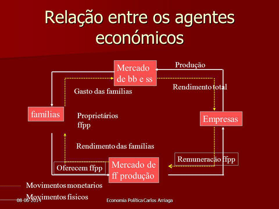 Relação entre os agentes económicos