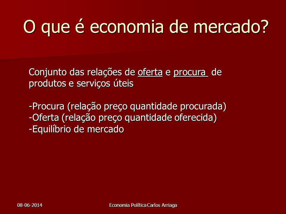 O que é economia de mercado