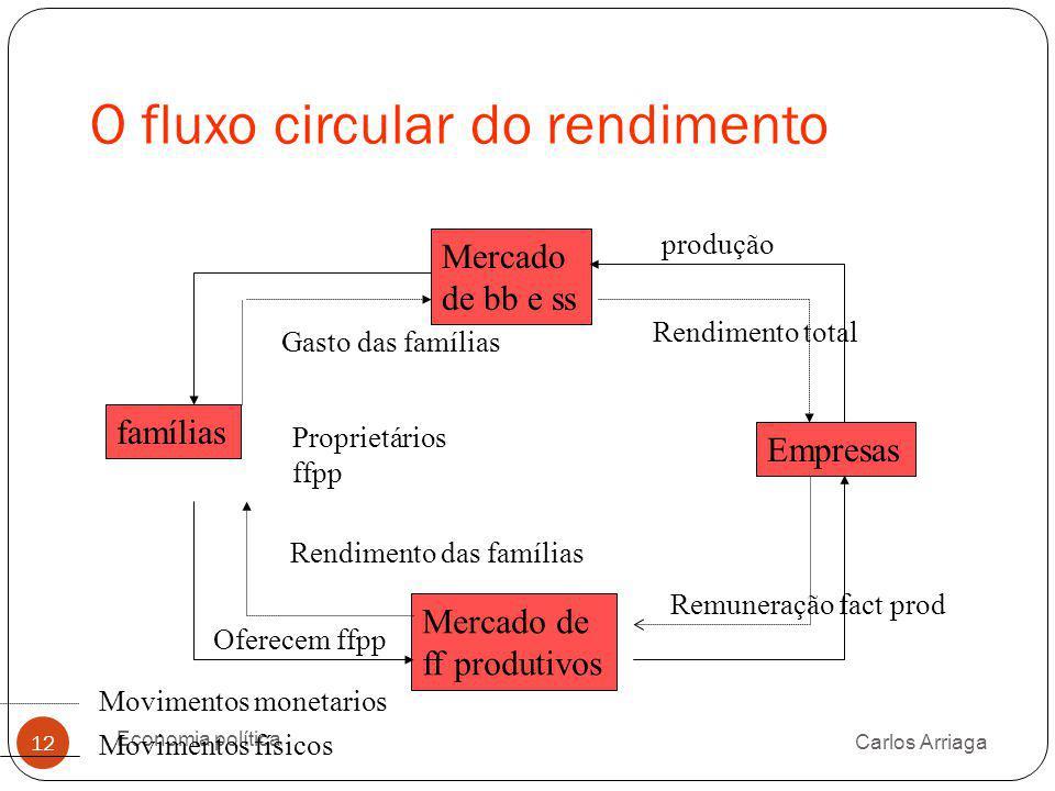 O fluxo circular do rendimento