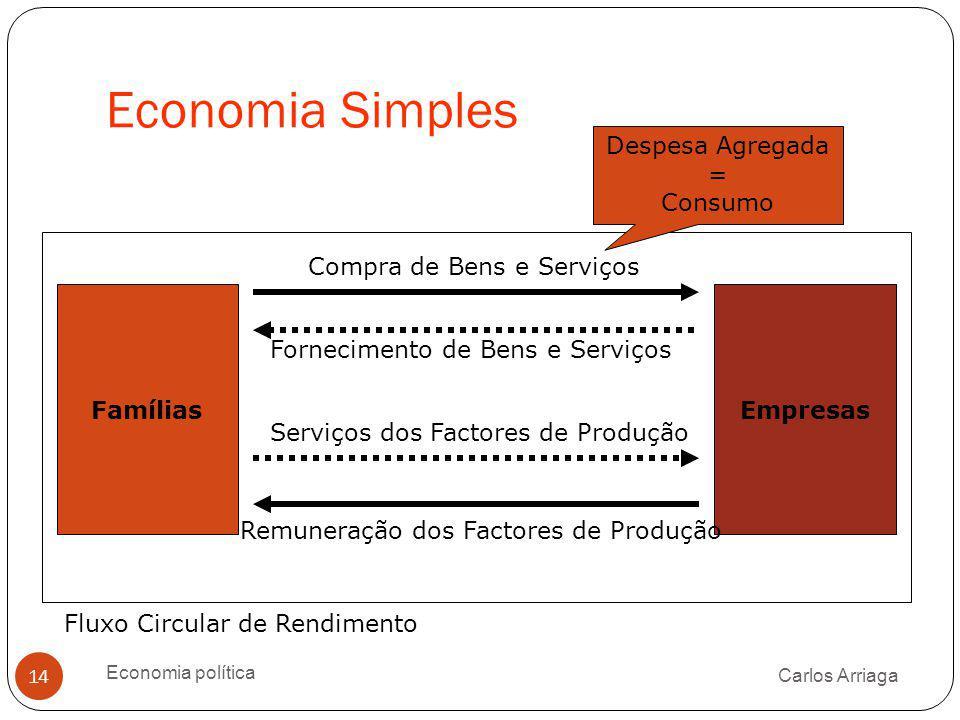 Economia Simples Despesa Agregada = Consumo Compra de Bens e Serviços