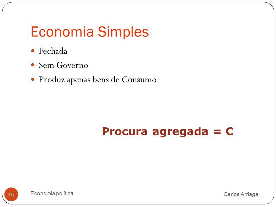 Economia Simples Procura agregada = C Fechada Sem Governo