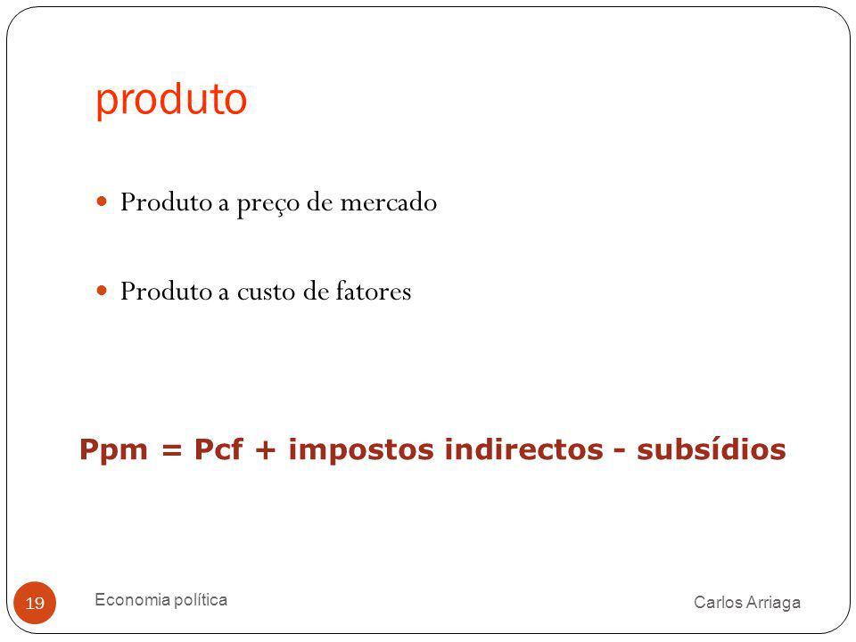 produto Produto a preço de mercado Produto a custo de fatores