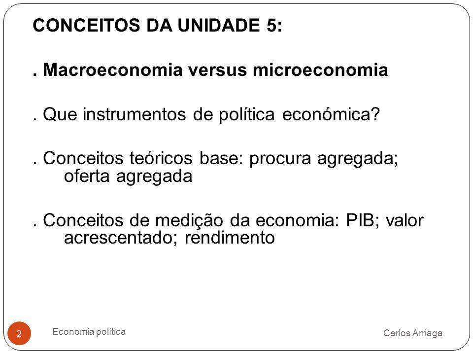 . Macroeconomia versus microeconomia
