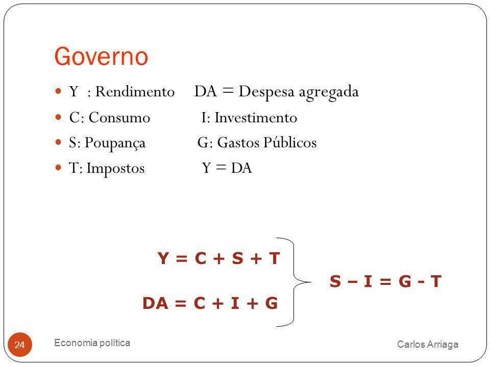 Governo Y : Rendimento DA = Despesa agregada