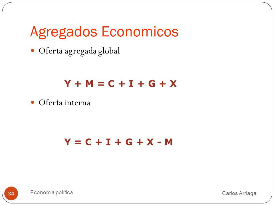 Agregados Economicos Oferta agregada global Oferta interna