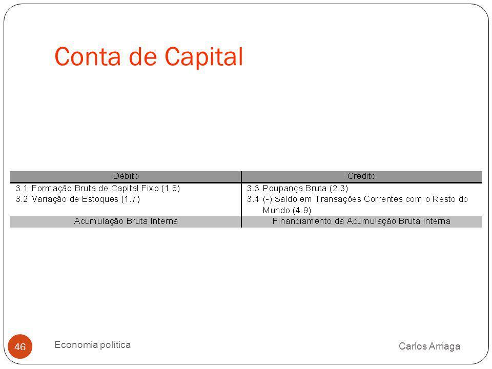 Conta de Capital Economia política Carlos Arriaga