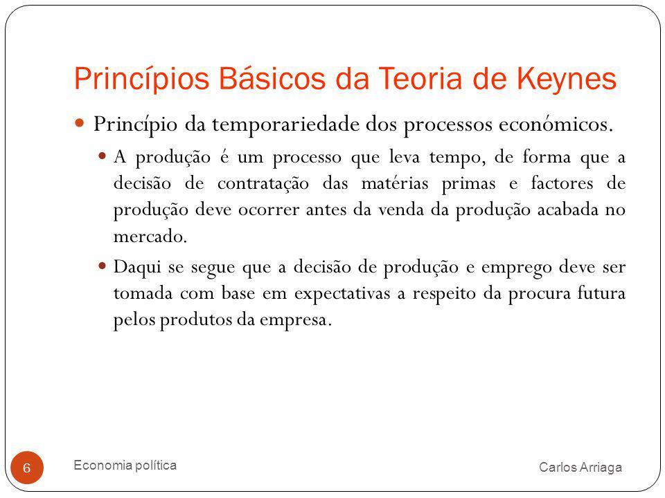 Princípios Básicos da Teoria de Keynes
