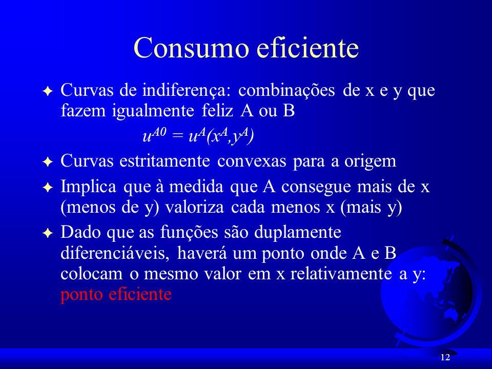 Consumo eficiente Curvas de indiferença: combinações de x e y que fazem igualmente feliz A ou B. uA0 = uA(xA,yA)