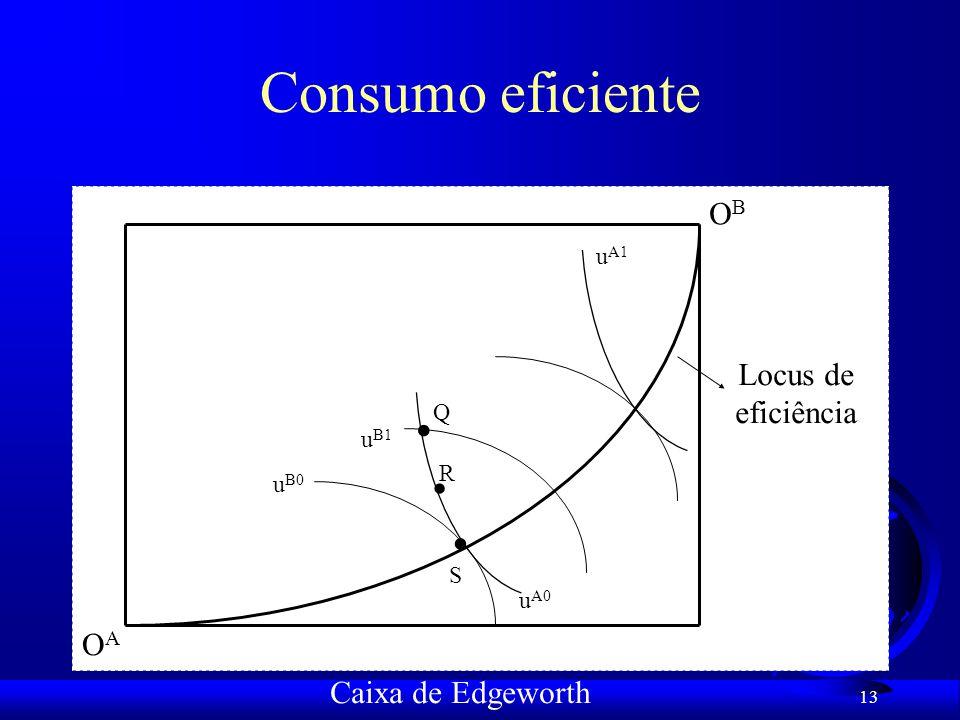 . . . Consumo eficiente OB Locus de eficiência uB1 R . OA