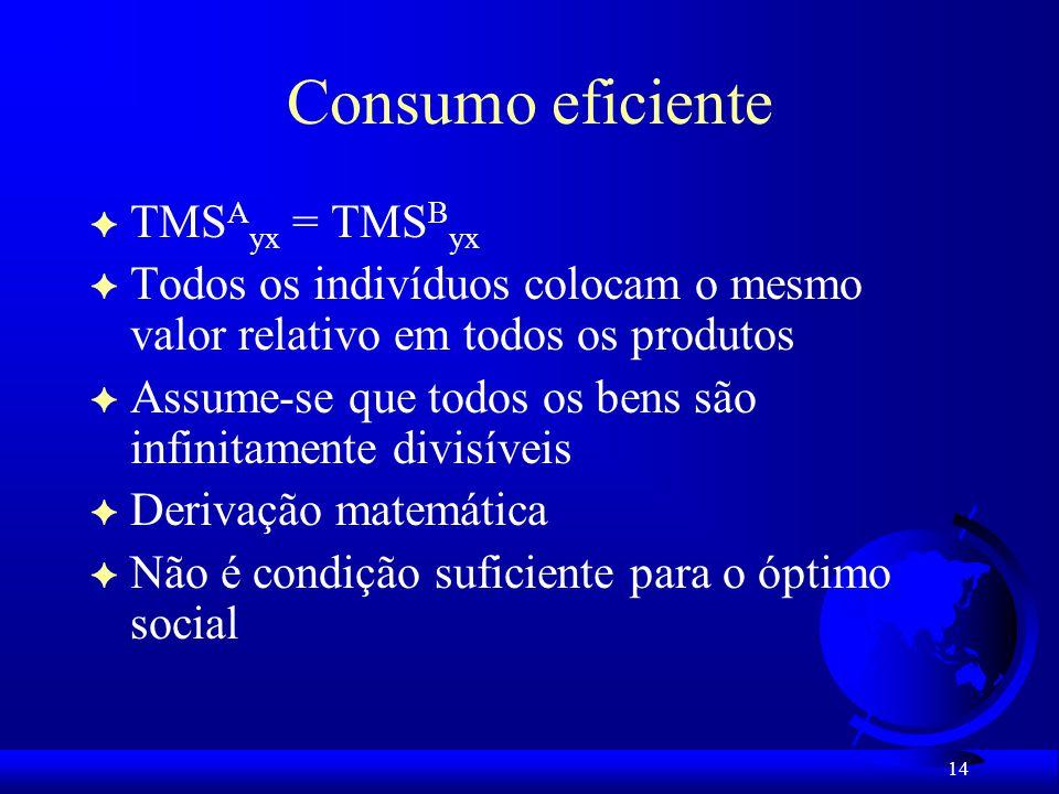 Consumo eficiente TMSAyx = TMSByx