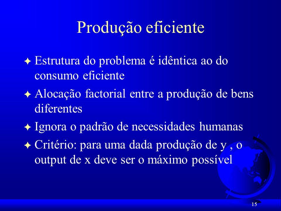 Produção eficiente Estrutura do problema é idêntica ao do consumo eficiente. Alocação factorial entre a produção de bens diferentes.