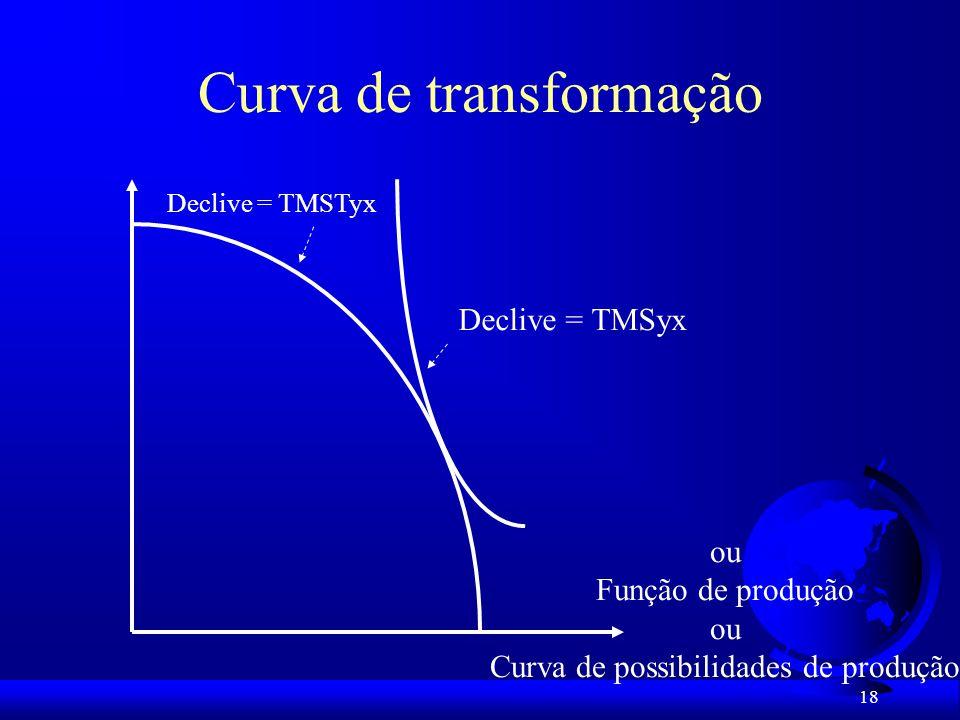 Curva de transformação