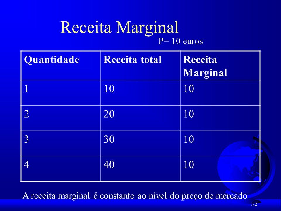 A receita marginal é constante ao nível do preço de mercado