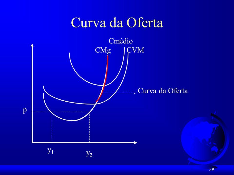 Curva da Oferta Cmédio CMg CVM Curva da Oferta p y1 y2