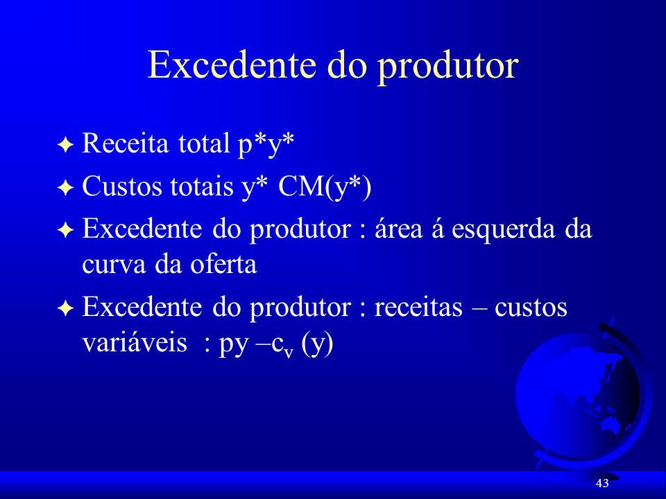 Excedente do produtor Receita total p*y* Custos totais y* CM(y*)