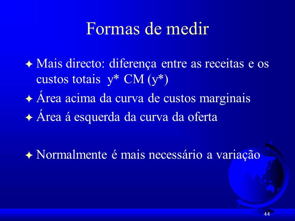 Formas de medir Mais directo: diferença entre as receitas e os custos totais y* CM (y*) Área acima da curva de custos marginais.