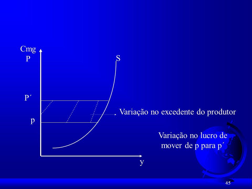 Variação no excedente do produtor p