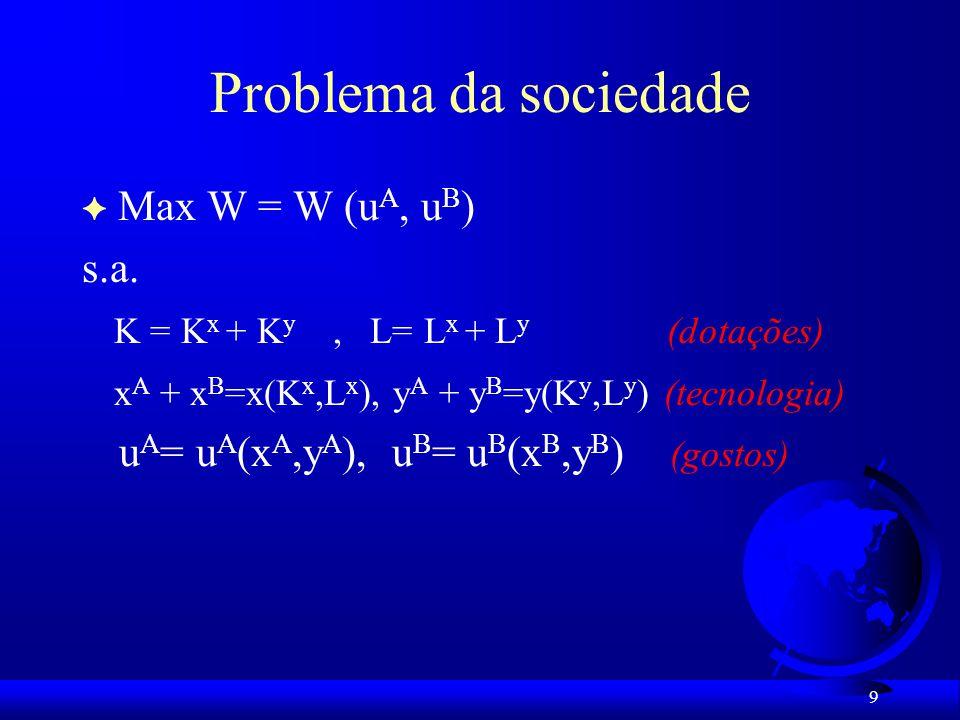 Problema da sociedade Max W = W (uA, uB) s.a.
