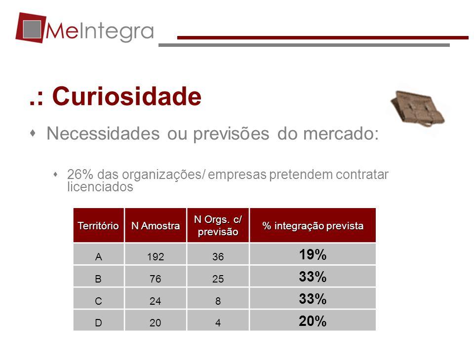 .: Curiosidade Necessidades ou previsões do mercado: 19% 33% 20%