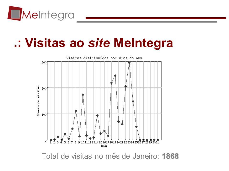 .: Visitas ao site MeIntegra