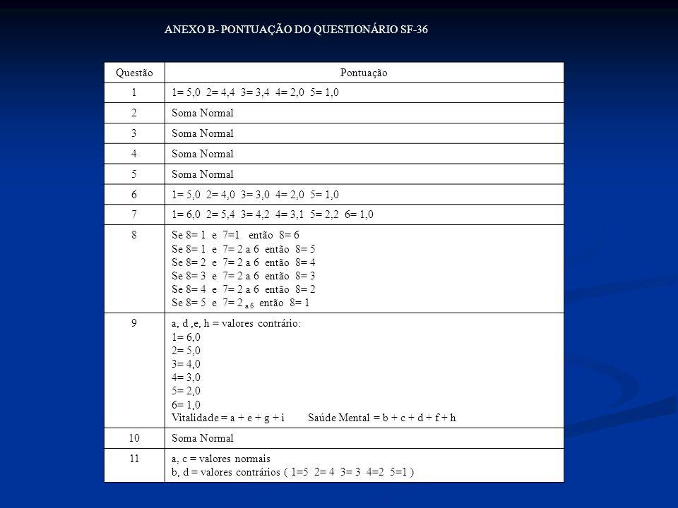 ANEXO B- PONTUAÇÃO DO QUESTIONÁRIO SF-36