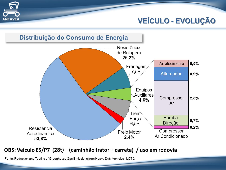 Distribuição do Consumo de Energia