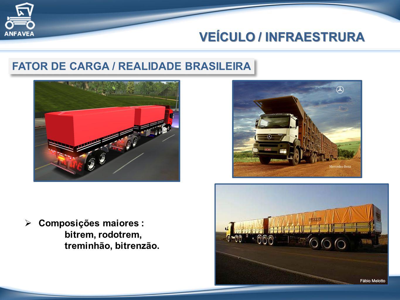 VEÍCULO / INFRAESTRURA FATOR DE CARGA / REALIDADE BRASILEIRA