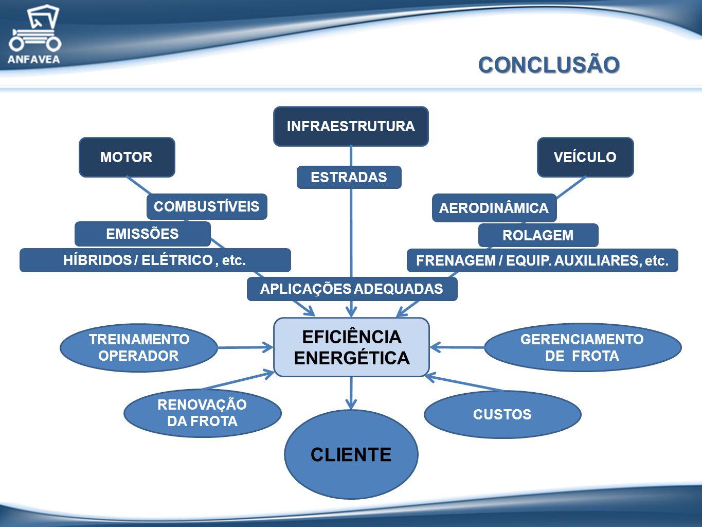 CONCLUSÃO CLIENTE EFICIÊNCIA ENERGÉTICA INFRAESTRUTURA MOTOR VEÍCULO