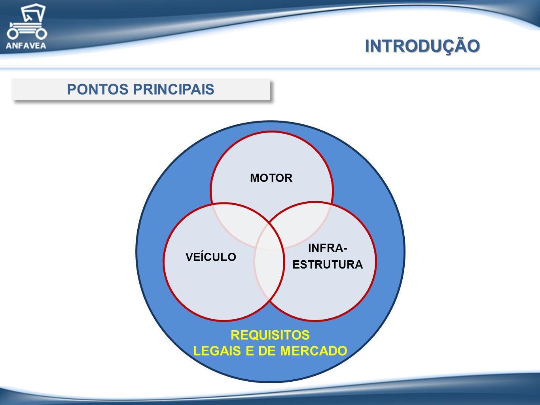 INTRODUÇÃO PONTOS PRINCIPAIS REQUISITOS LEGAIS E DE MERCADO MOTOR
