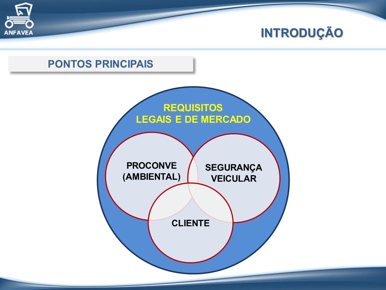INTRODUÇÃO PONTOS PRINCIPAIS REQUISITOS LEGAIS E DE MERCADO PROCONVE