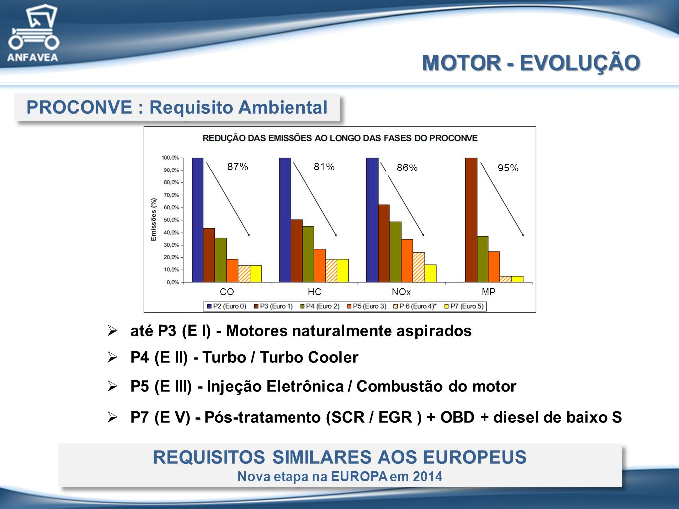 PROCONVE : Requisito Ambiental REQUISITOS SIMILARES AOS EUROPEUS