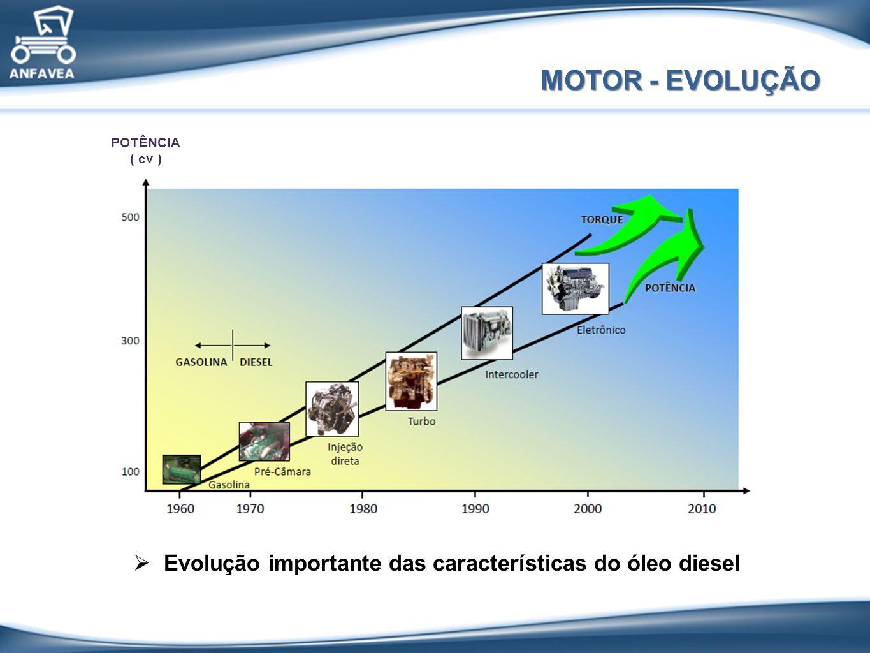 Evolução importante das características do óleo diesel