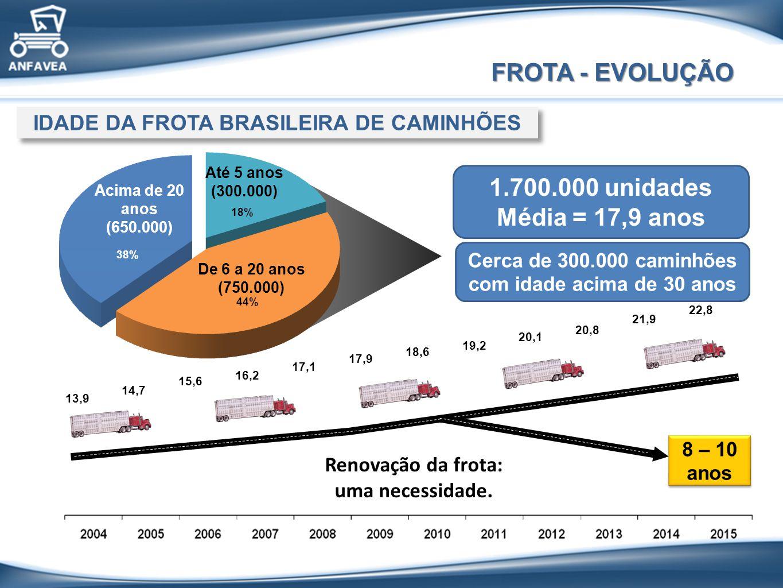 FROTA - EVOLUÇÃO 1.700.000 unidades Média = 17,9 anos