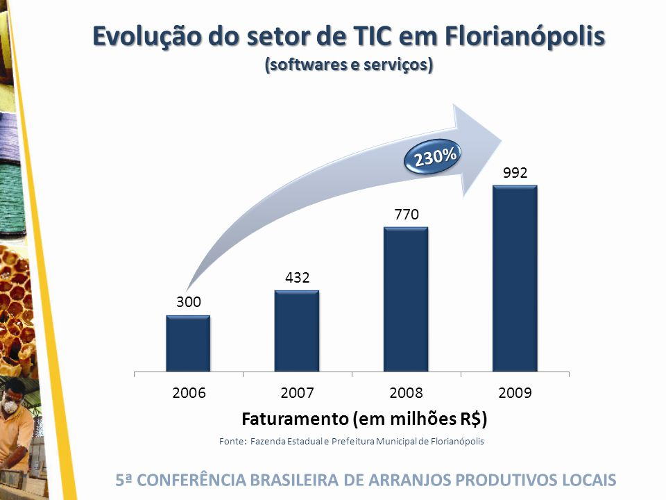Evolução do setor de TIC em Florianópolis (softwares e serviços)