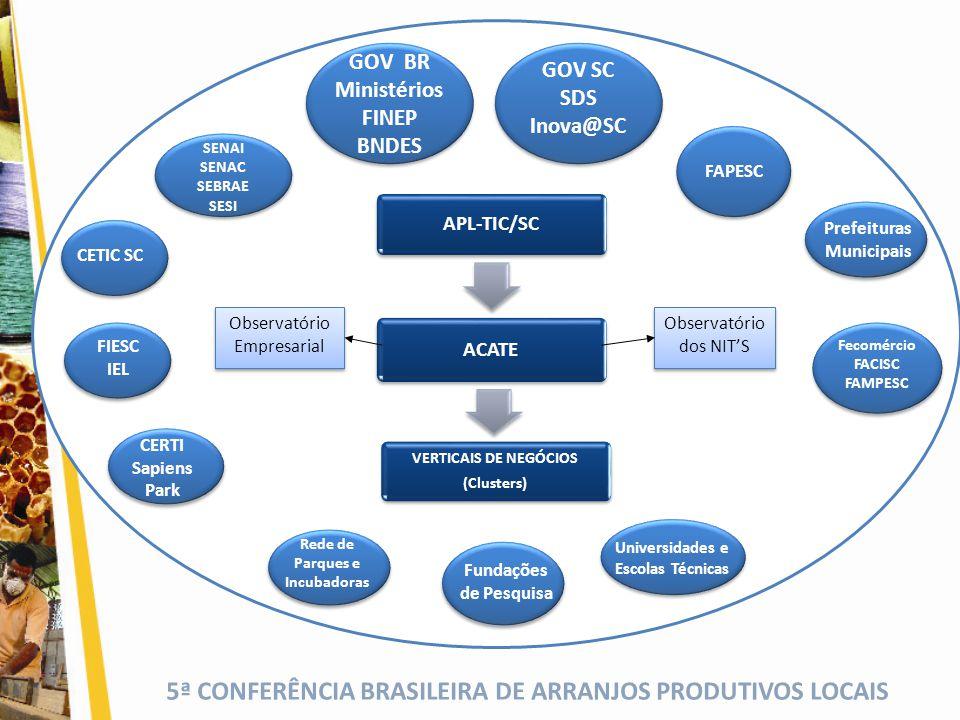 GOV BR Ministérios FINEP BNDES GOV SC SDS Inova@SC
