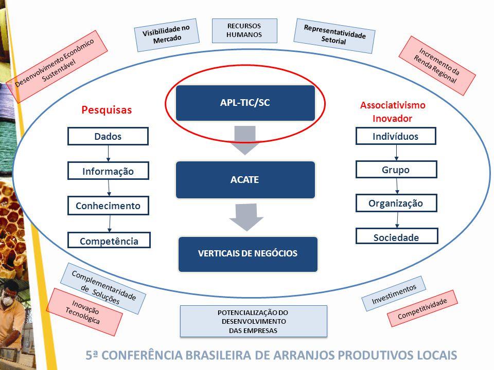 Pesquisas APL-TIC/SC ACATE Associativismo Inovador Informação