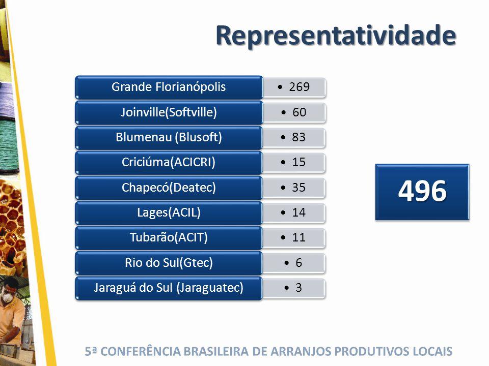 496 Representatividade Grande Florianópolis 269 Joinville(Softville)