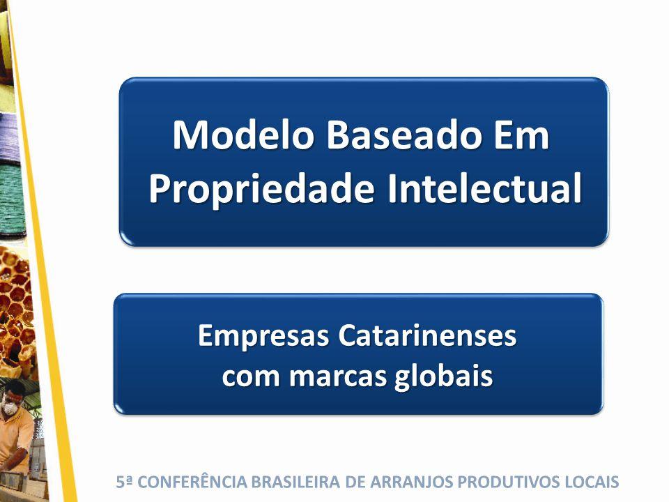 Propriedade Intelectual Empresas Catarinenses