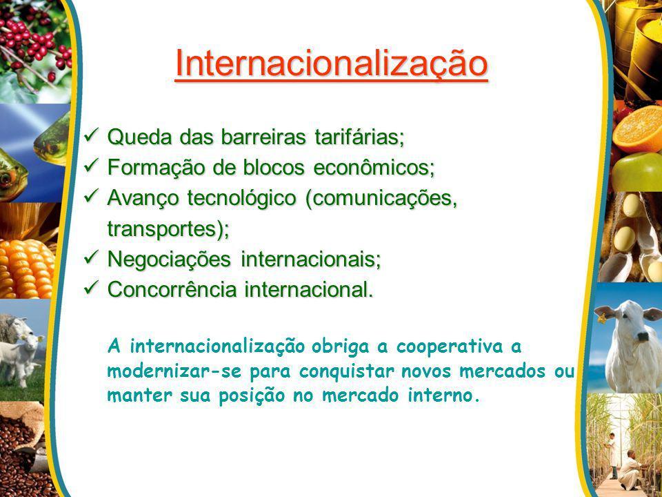 Internacionalização Queda das barreiras tarifárias;