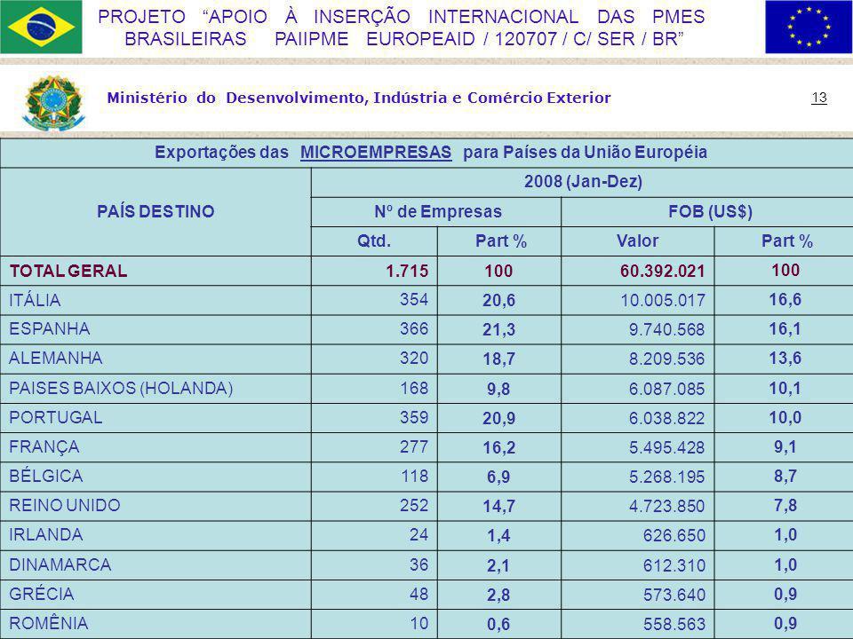 Exportações das MICROEMPRESAS para Países da União Européia