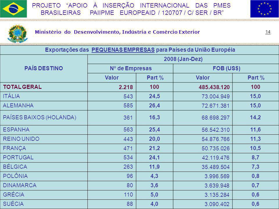 Exportações das PEQUENAS EMPRESAS para Países da União Européia