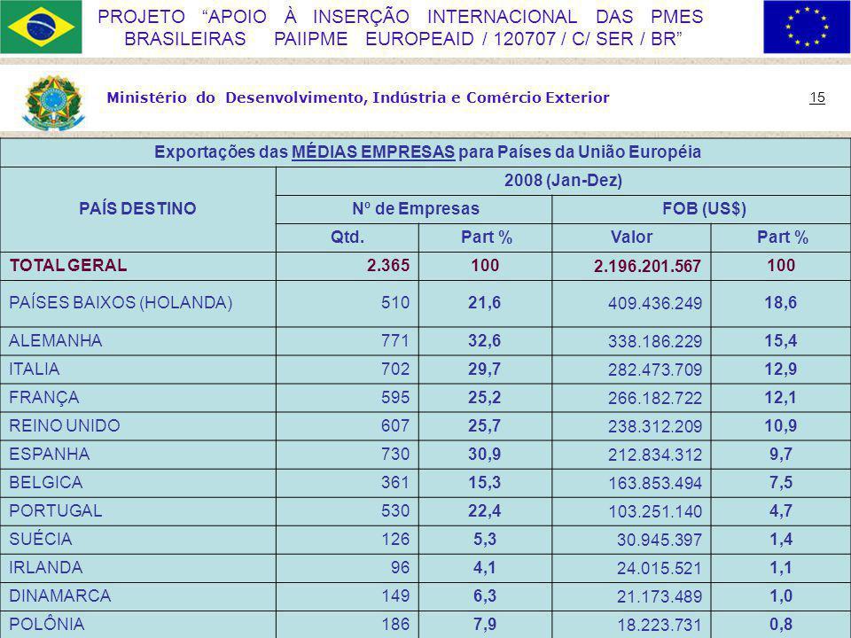 Exportações das MÉDIAS EMPRESAS para Países da União Européia